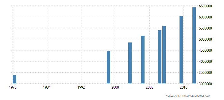 mali adult illiterate population 15 years both sexes number wb data