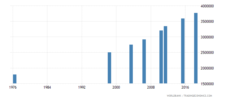 mali adult illiterate population 15 years female number wb data