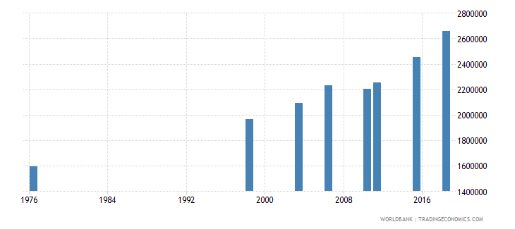 mali adult illiterate population 15 years male number wb data