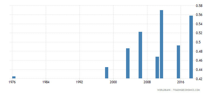 mali adult literacy rate population 15 years gender parity index gpi wb data