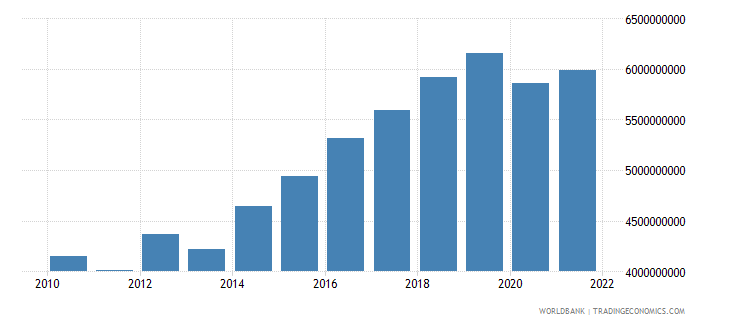 mali agriculture value added constant 2000 us dollar wb data