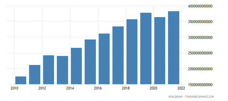 mali agriculture value added current lcu wb data