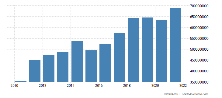 mali agriculture value added us dollar wb data