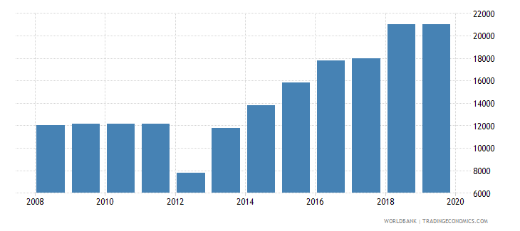 mali armed forces personnel total wb data