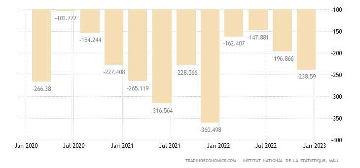 Mali Balance of Trade