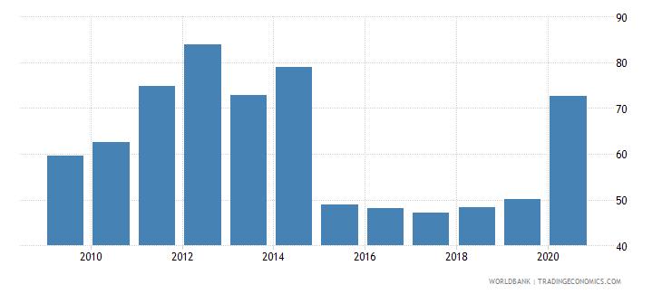 mali bank concentration percent wb data