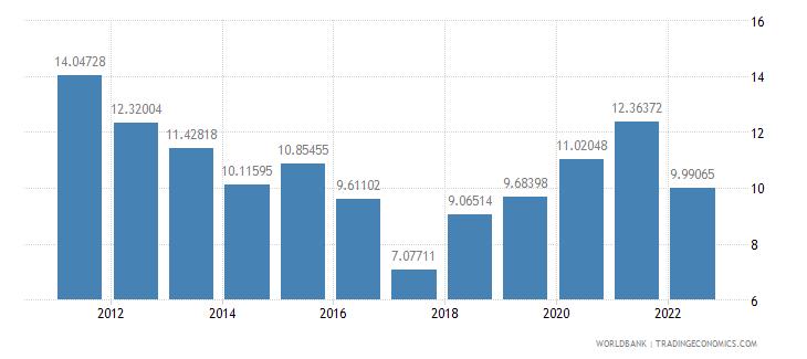 mali bank liquid reserves to bank assets ratio percent wb data