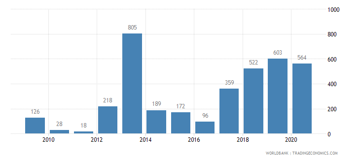 mali battle related deaths number of people wb data