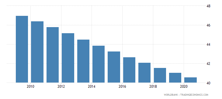 mali birth rate crude per 1 000 people wb data