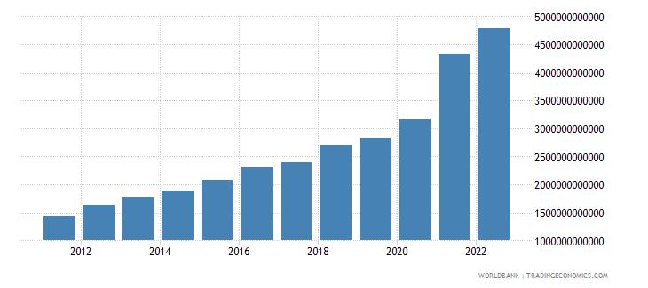 mali broad money current lcu wb data