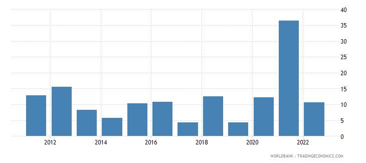 mali broad money growth annual percent wb data