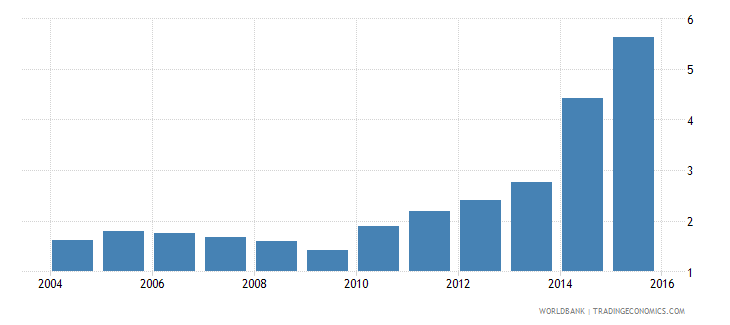 mali broad money to total reserves ratio wb data