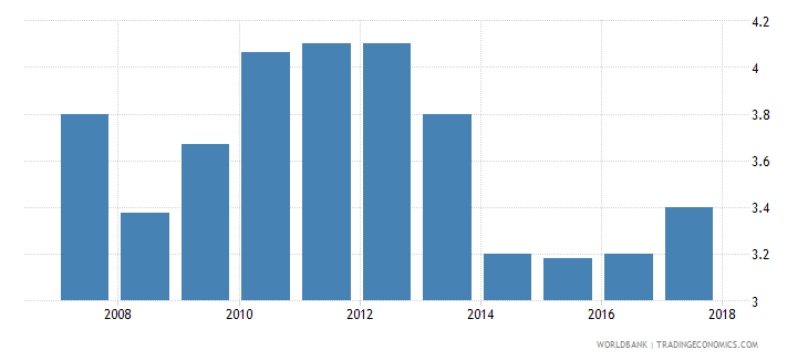 mali burden of customs procedure wef 1 extremely inefficient to 7 extremely efficient wb data