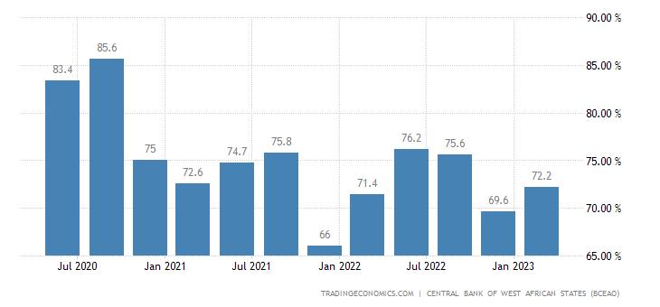 Mali Capacity Utilization