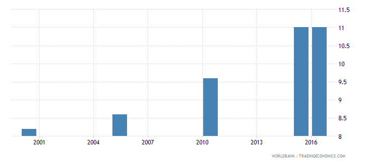 mali cause of death by injury ages 15 34 female percent relevant age wb data