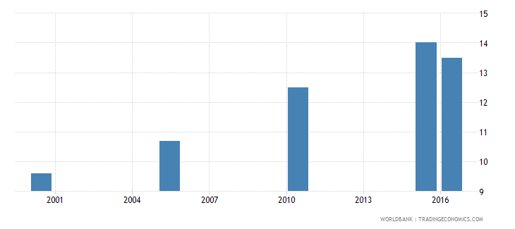 mali cause of death by injury ages 35 59 male percent relevant age wb data
