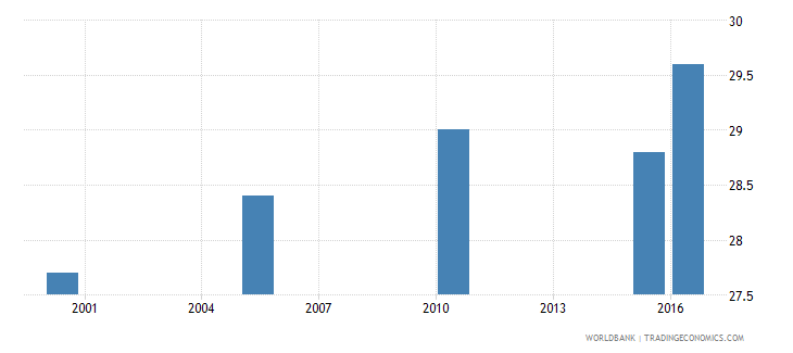 mali cause of death by non communicable diseases ages 15 34 male percent relevant age wb data