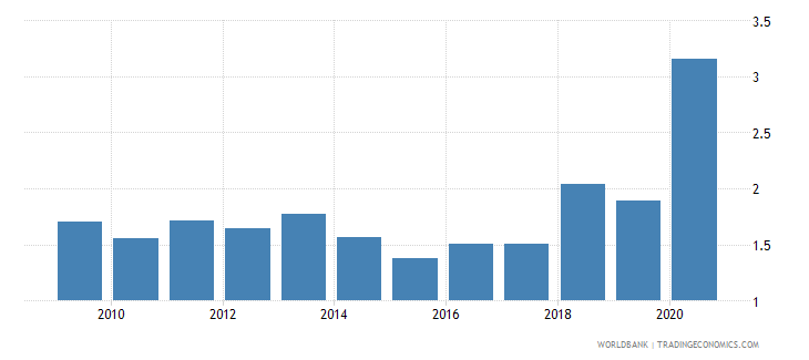 mali central bank assets to gdp percent wb data