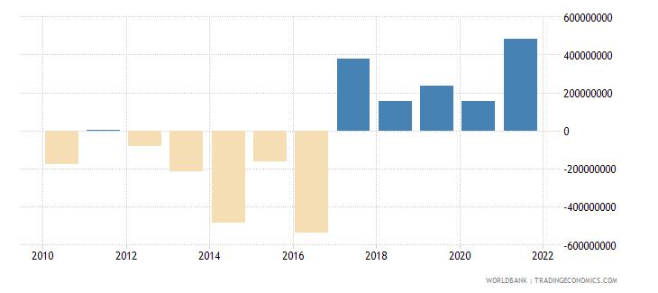 mali changes in net reserves bop us dollar wb data