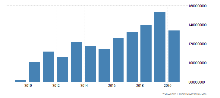 mali commercial service imports us dollar wb data