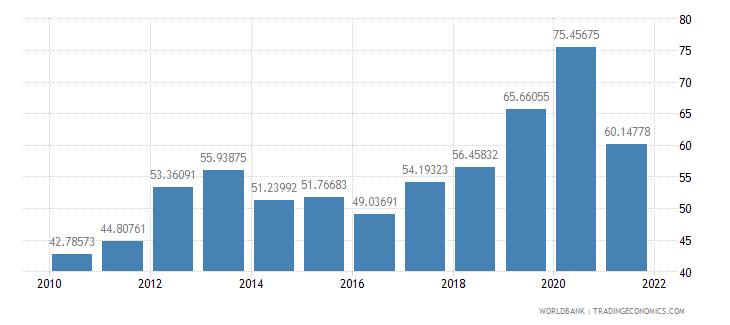 mali communications computer etc percent of service exports bop wb data