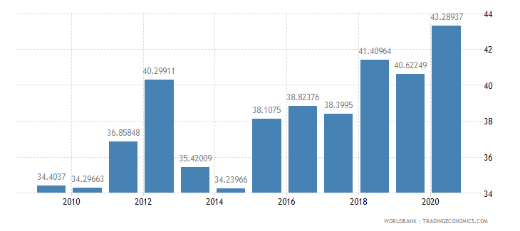 mali compensation of employees percent of expense wb data