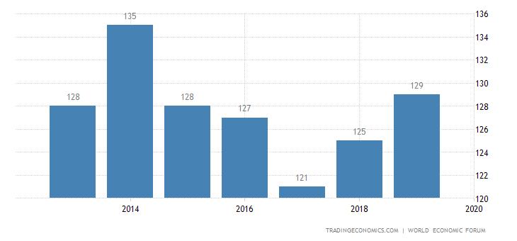 Mali Competitiveness Rank