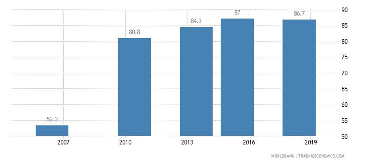 mali completeness of birth registration percent wb data