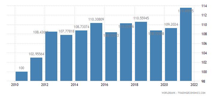 mali consumer price index 2005  100 wb data