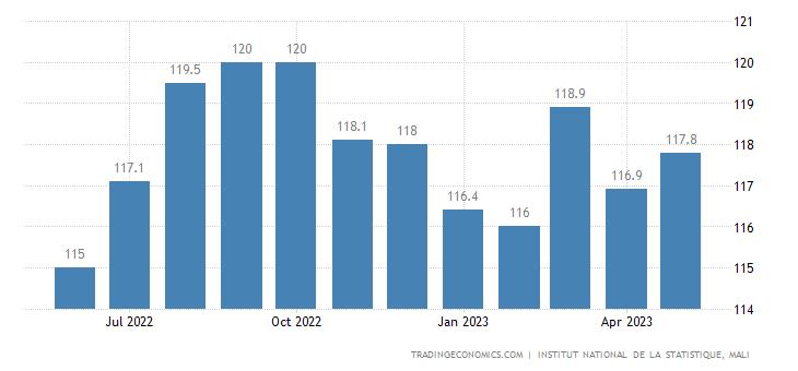 Mali Consumer Price Index Cpi