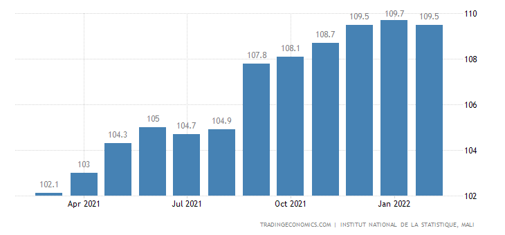 Mali Consumer Price Index Cpi