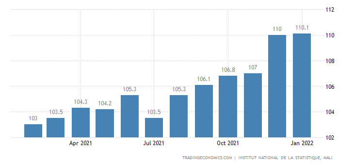 Mali Core Consumer Prices