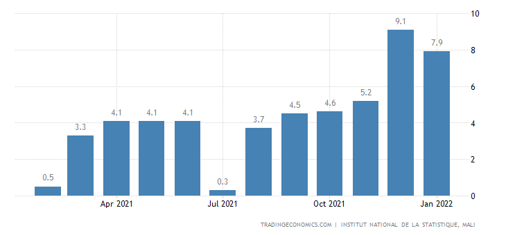 Mali Core Inflation Rate