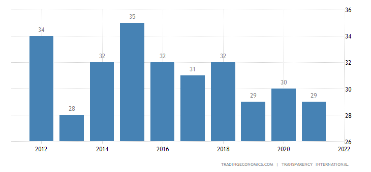 Mali Corruption Index