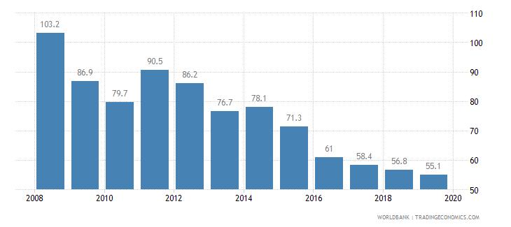 mali cost of business start up procedures percent of gni per capita wb data