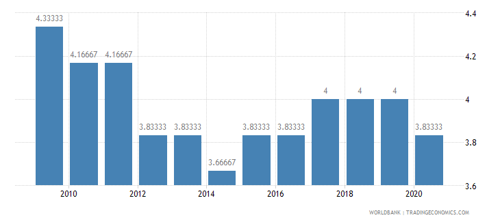 mali cpia economic management cluster average 1 low to 6 high wb data