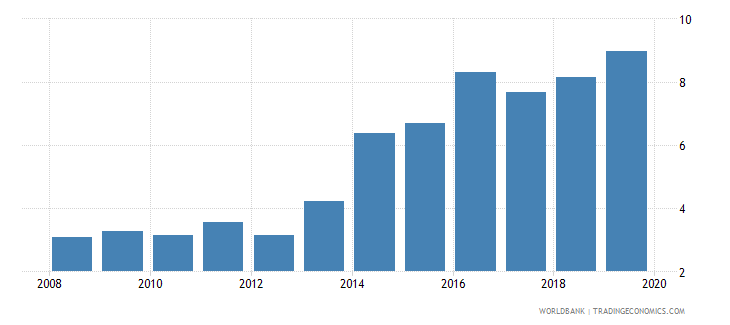 mali credit to government and state owned enterprises to gdp percent wb data