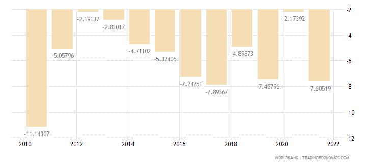 mali current account balance percent of gdp wb data
