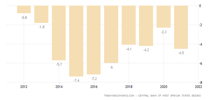 Mali Current Account to GDP