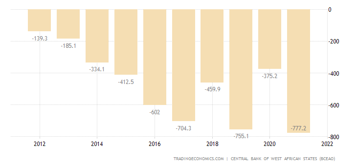 Mali Current Account