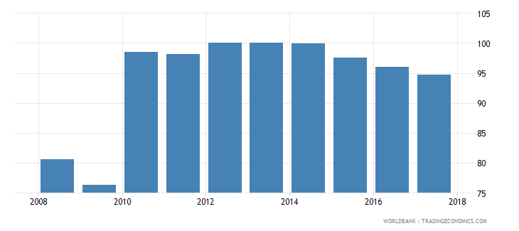 mali current expenditure as percent of total expenditure in lower secondary public institutions percent wb data
