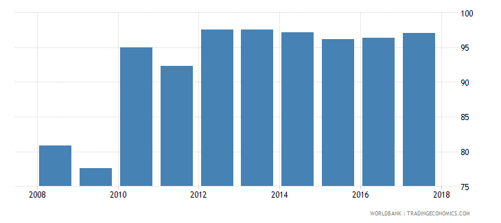 mali current expenditure as percent of total expenditure in public institutions percent wb data
