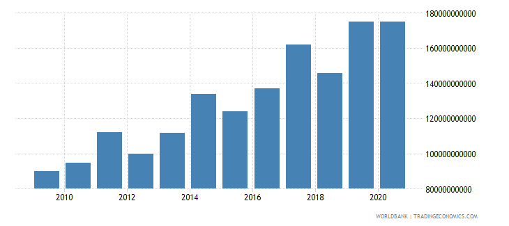 mali customs and other import duties current lcu wb data