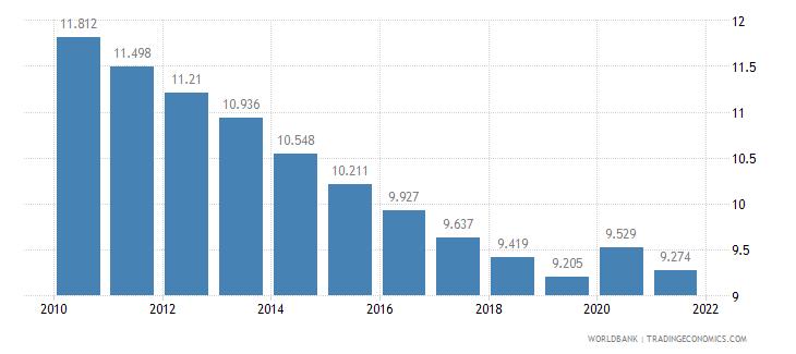 mali death rate crude per 1 000 people wb data