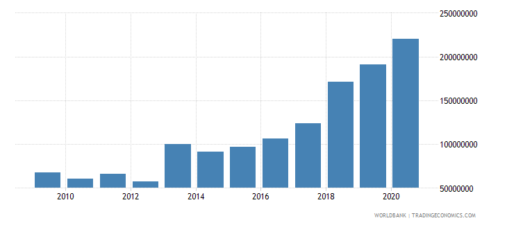mali debt service on external debt public and publicly guaranteed ppg tds us dollar wb data