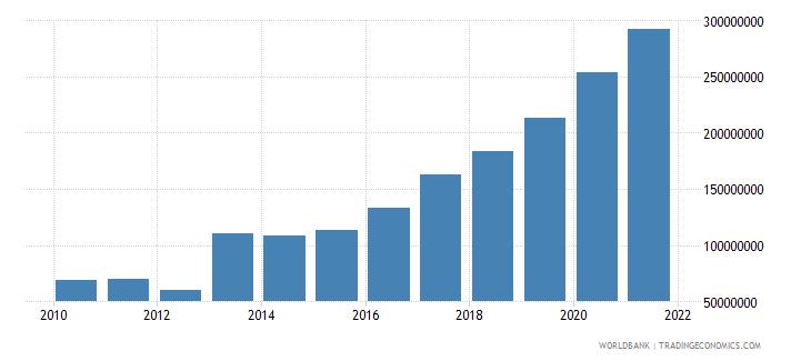 mali debt service on external debt total tds us dollar wb data