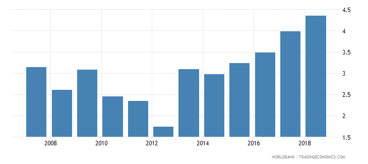 mali debt service ppg and imf only percent of exports excluding workers remittances wb data