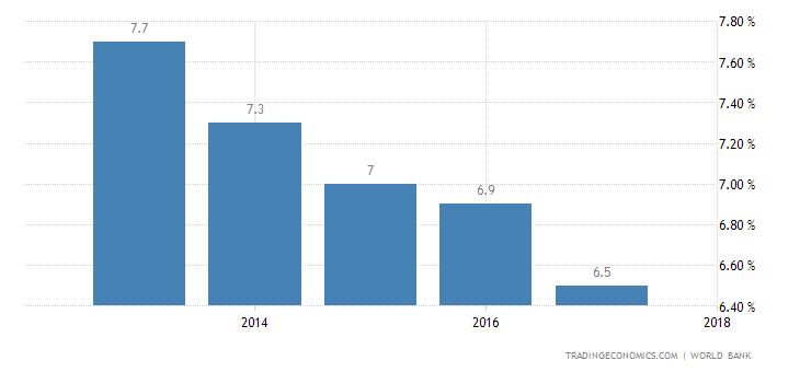 Deposit Interest Rate in Mali