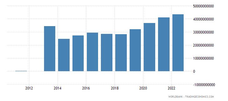 mali discrepancy in expenditure estimate of gdp constant lcu wb data