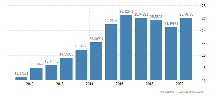 mali domestic credit to private sector percent of gdp wb data